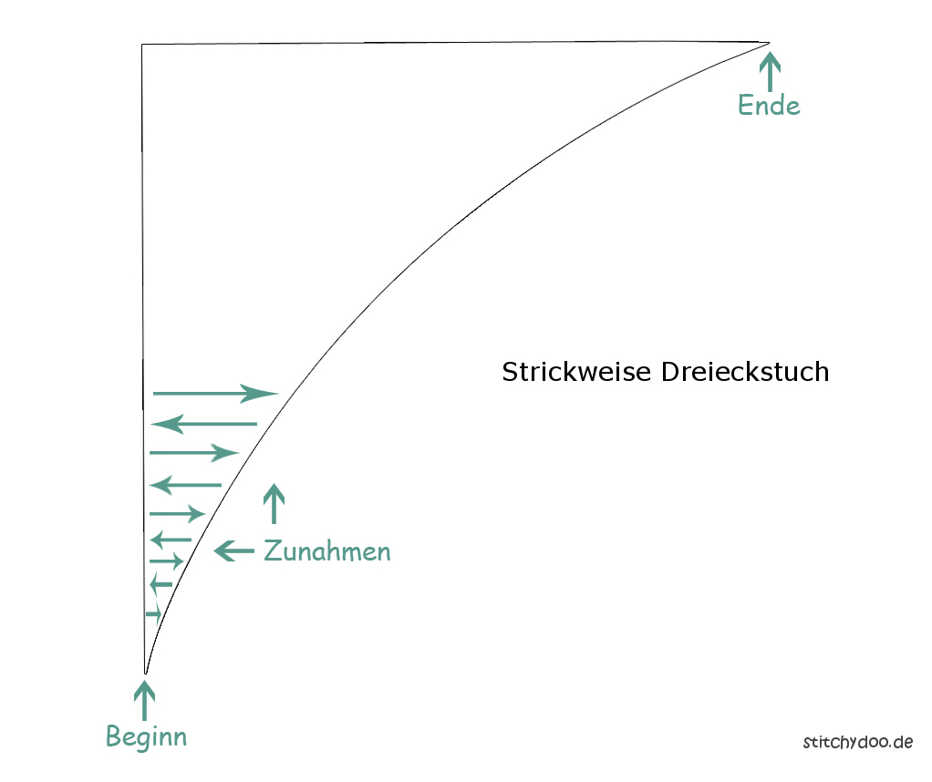 stitchydoo: Dreieckstuch mit Perlmuster stricken - Strickweise